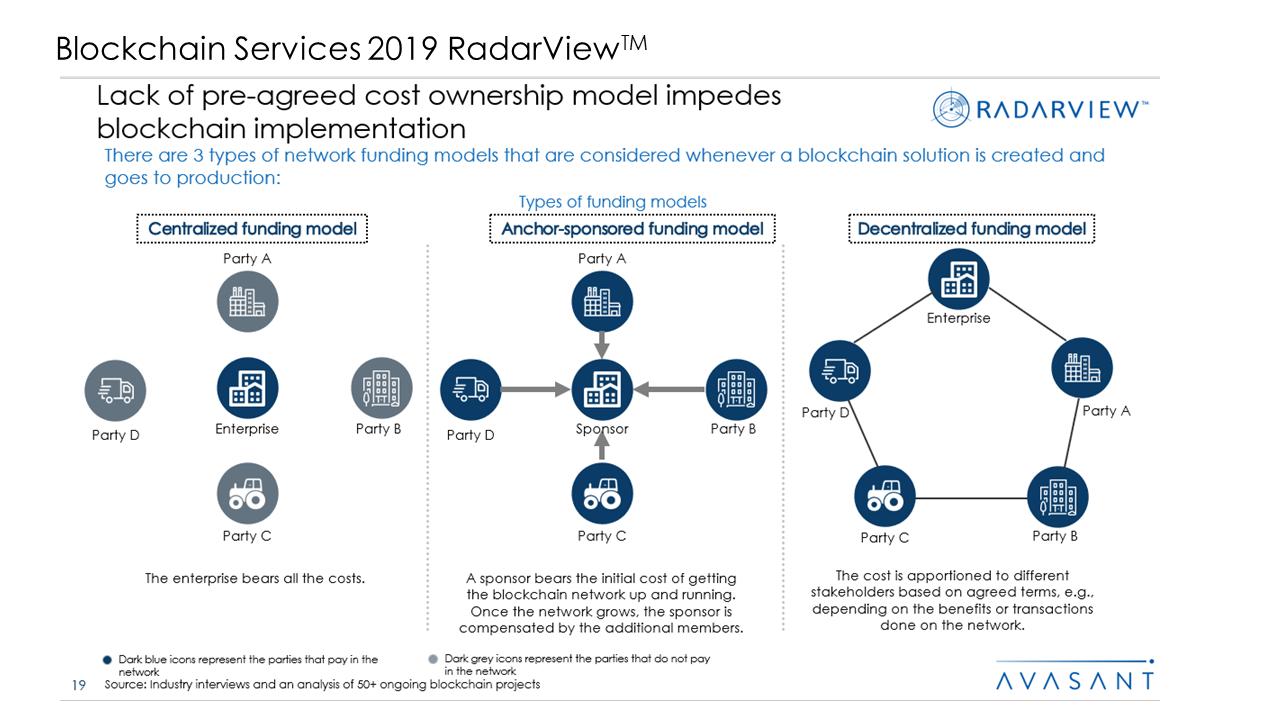 Blockchain Services 2019 RadarView™2 - Blockchain Services 2019 RadarView™