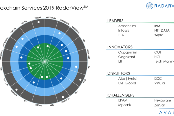 Blockchain Services 2019 RadarViewTM 600x400 - Blockchain Services 2019 RadarView™