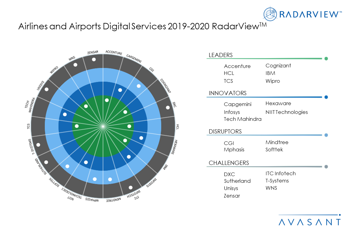 MoneyShot AirlinesAirports2019 20 - Airlines and Airports Digital Services 2019-2020 RadarView™
