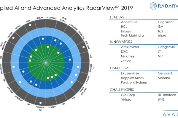 Applied AI and Advanced Analytics 2019 RadarViewTM  600x400 - Applied AI and Analytics Services 2019 RadarView™