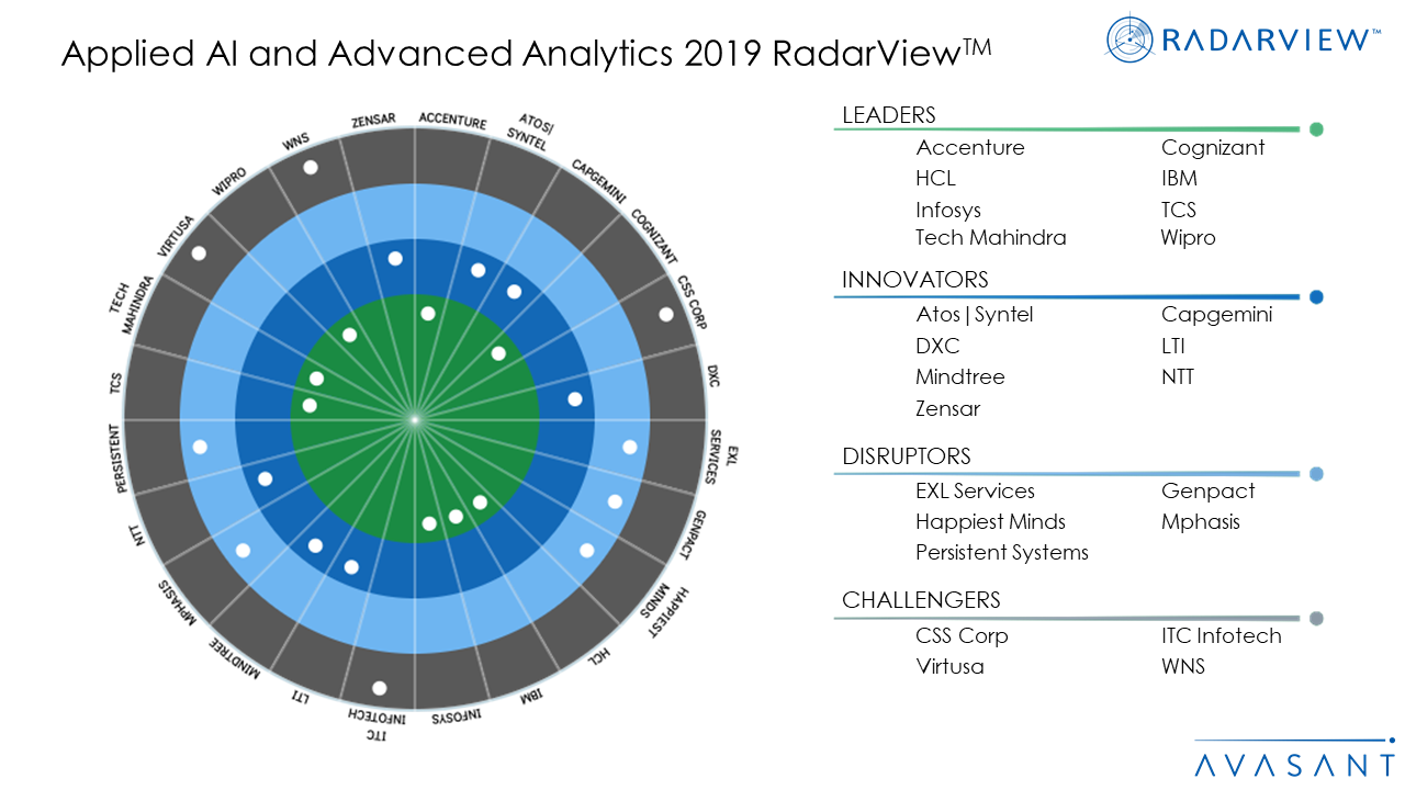 Applied AI and Advanced Analytics 2019 RadarViewTM - Applied AI and Analytics Services 2019 RadarView™