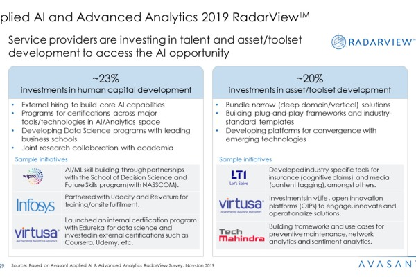 Applied AI and Analytics Services 2019 RadarView™1 600x400 - Applied AI and Analytics Services 2019 RadarView™