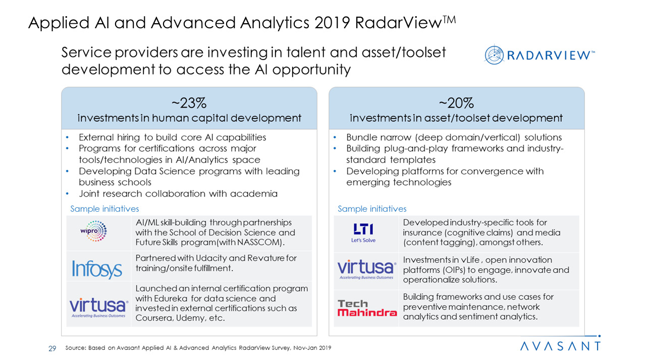 Applied AI and Analytics Services 2019 RadarView™1 - Applied AI and Analytics Services 2019 RadarView™