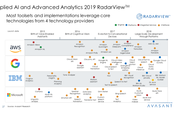 Applied AI and Analytics Services 2019 RadarView™2 600x400 - Applied AI and Analytics Services 2019 RadarView™
