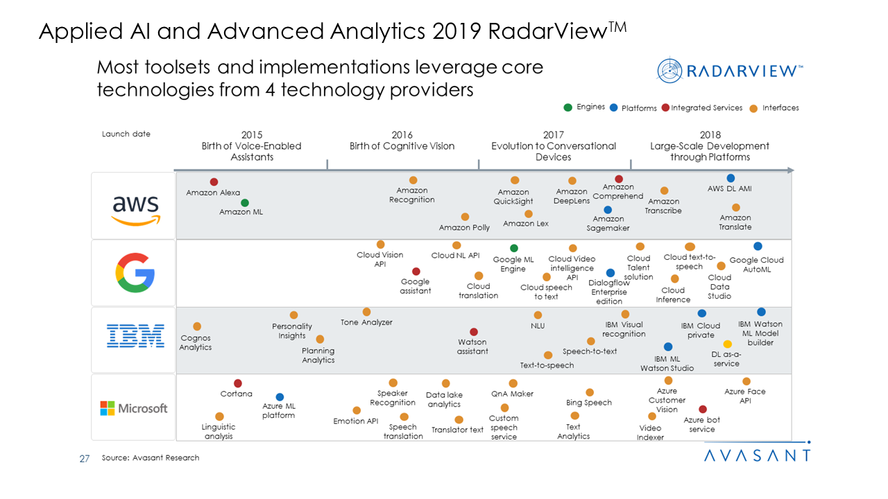 Applied AI and Analytics Services 2019 RadarView™2 - Applied AI and Analytics Services 2019 RadarView™