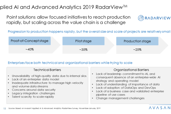 Applied AI and Analytics Services 2019 RadarView™3 600x400 - Applied AI and Analytics Services 2019 RadarView™
