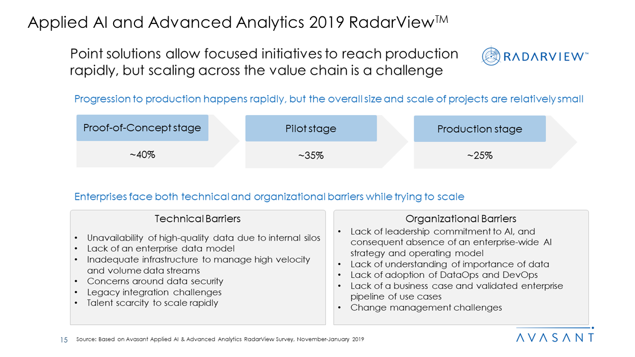 Applied AI and Analytics Services 2019 RadarView™3 - Applied AI and Analytics Services 2019 RadarView™