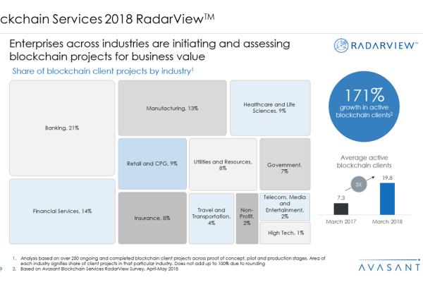 Blockchain Services 2018 RadarView™ 600x400 - Blockchain Services 2018 RadarView™