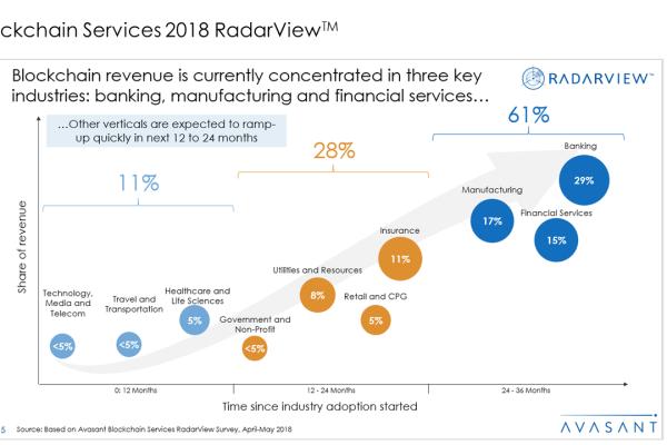 Blockchain Services 2018 RadarView™1 600x400 - Blockchain Services 2018 RadarView™