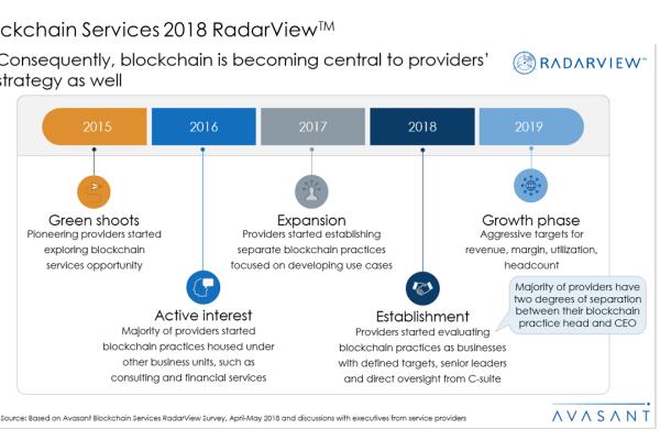 Blockchain Services 2018 RadarView™2 600x400 - Blockchain Services 2018 RadarView™