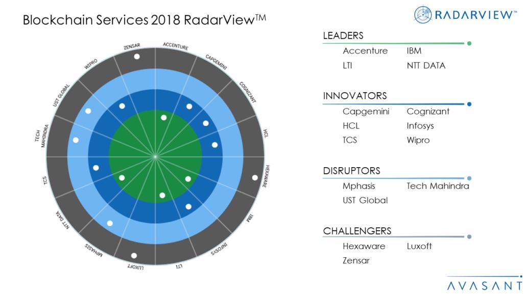 Blockchain Services 2018 RadarViewTM 1030x579 - Blockchain Services 2018 RadarView™