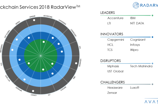 Blockchain Services 2018 RadarViewTM 600x400 - Research Reports