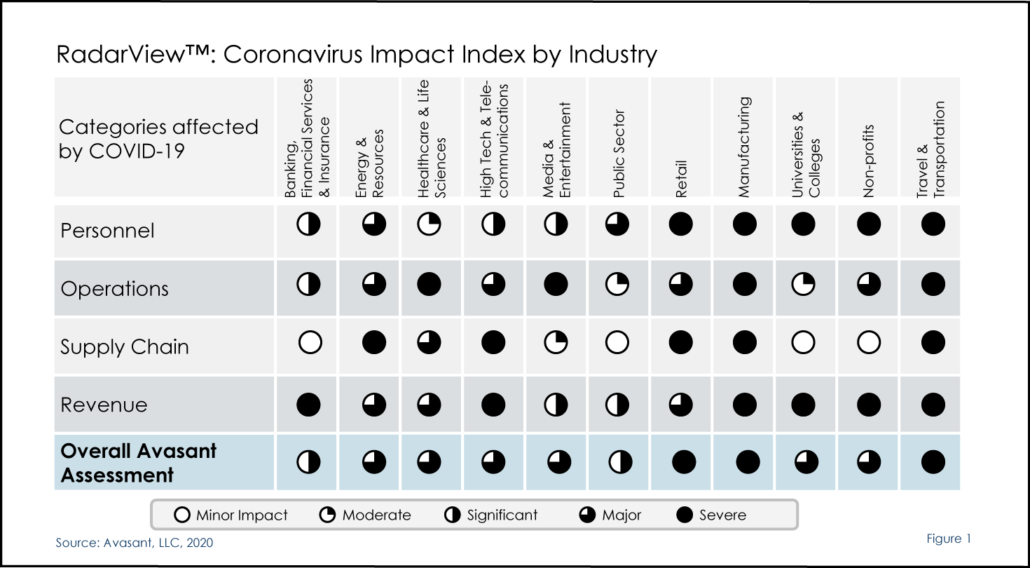 Coronavirus index 1030x568 - COVID-19's Impact on Tech Spending Industry Index: Complimentary Webinar Presented in Collaboration with IAOP