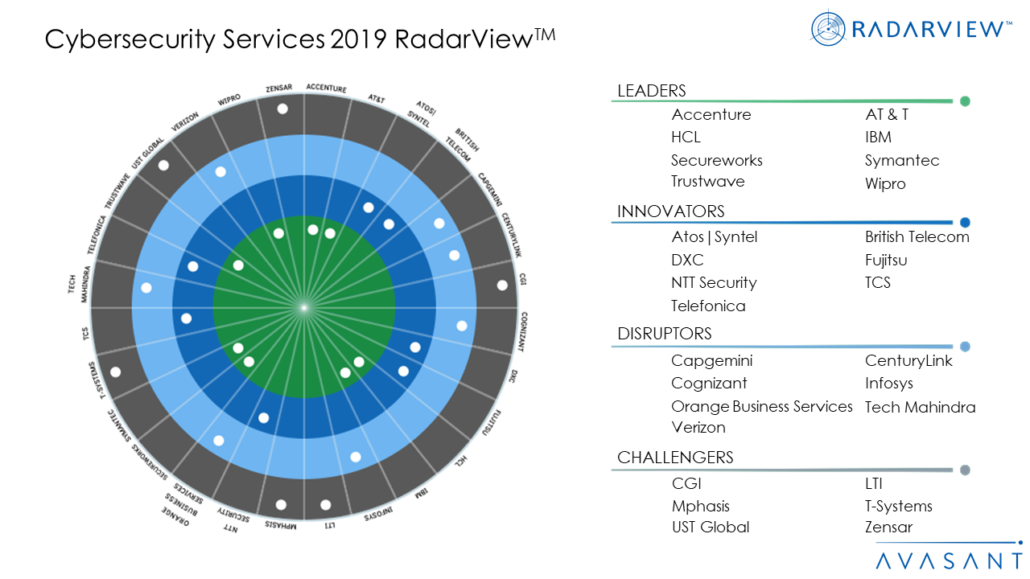 Cybersecurity Services 2019 RadarViewTM  1030x579 - Avasant's RadarView™ Recognizes the Most Innovative Service Providers Supporting Enterprise Adoption of Cybersecurity
