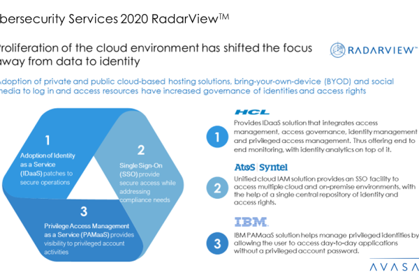 Cybersecurity Services 2020 RadarView™ 1 600x400 - Cybersecurity Services 2020 RadarView™