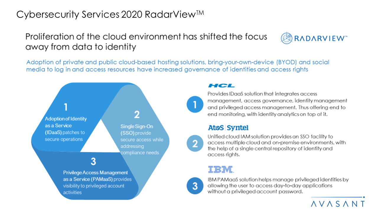 Cybersecurity Services 2020 RadarView™ 1 - Cybersecurity Services 2020 RadarView™