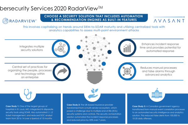 Cybersecurity Services 2020 RadarView™1 600x400 - Cybersecurity Services 2020 RadarView™