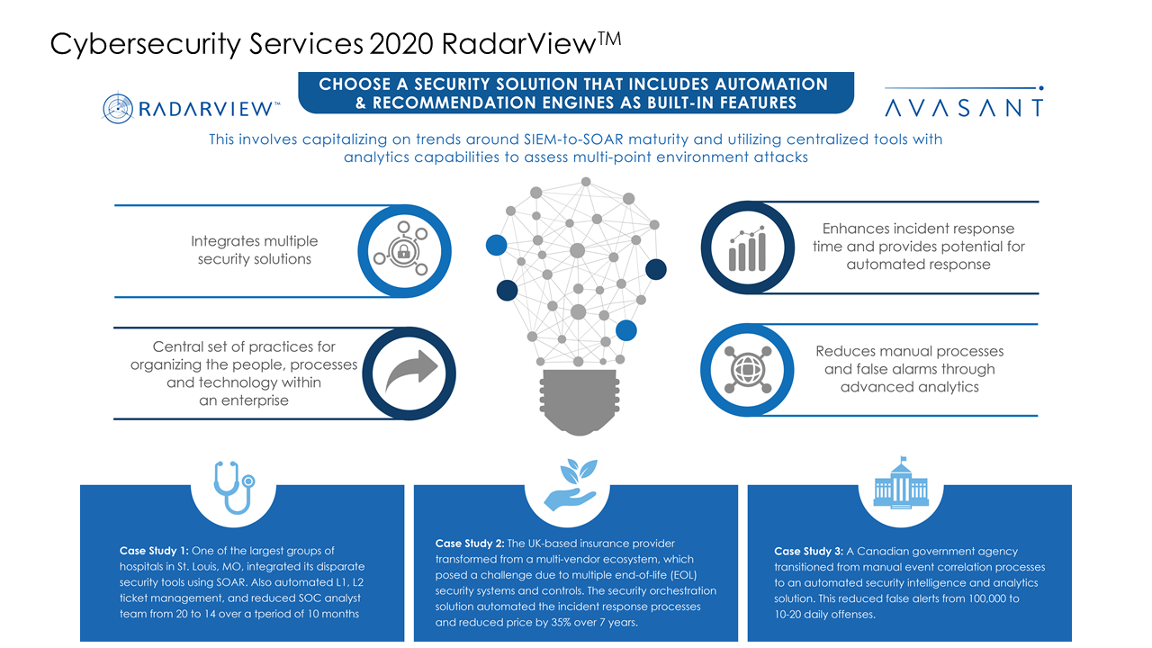 Cybersecurity Services 2020 RadarView™1 - Cybersecurity Services 2020 RadarView™