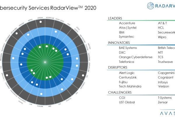 Cybersecurity Services 2020 RadarViewTM 600x400 - Cybersecurity Services 2020 RadarView™