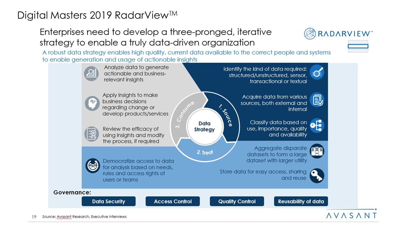 Digital Masters 2019 RadarView™1 - Digital Masters 2019 RadarView™