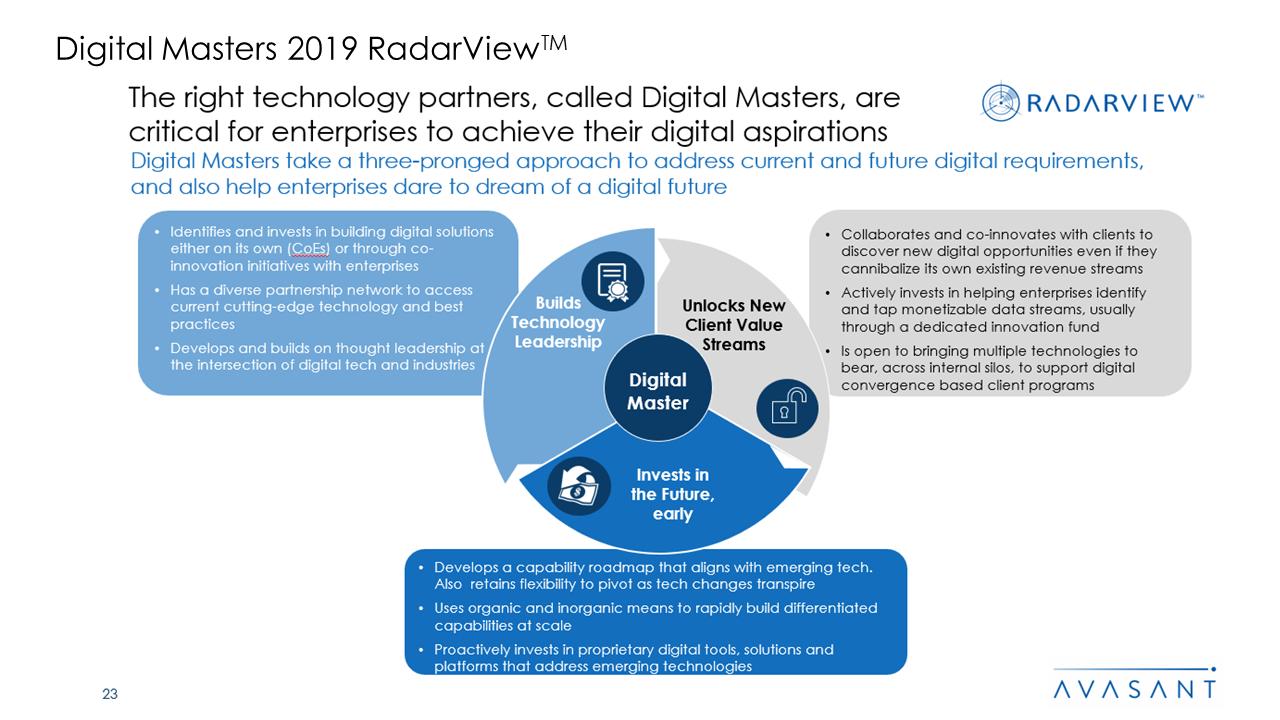 Digital Masters 2019 RadarView™2 - Digital Masters 2019 RadarView™