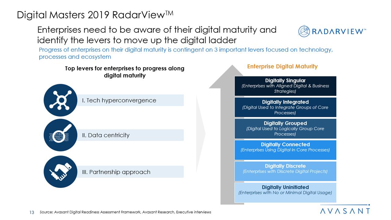 Digital Masters 2019 RadarView™3 - Digital Masters 2019 RadarView™