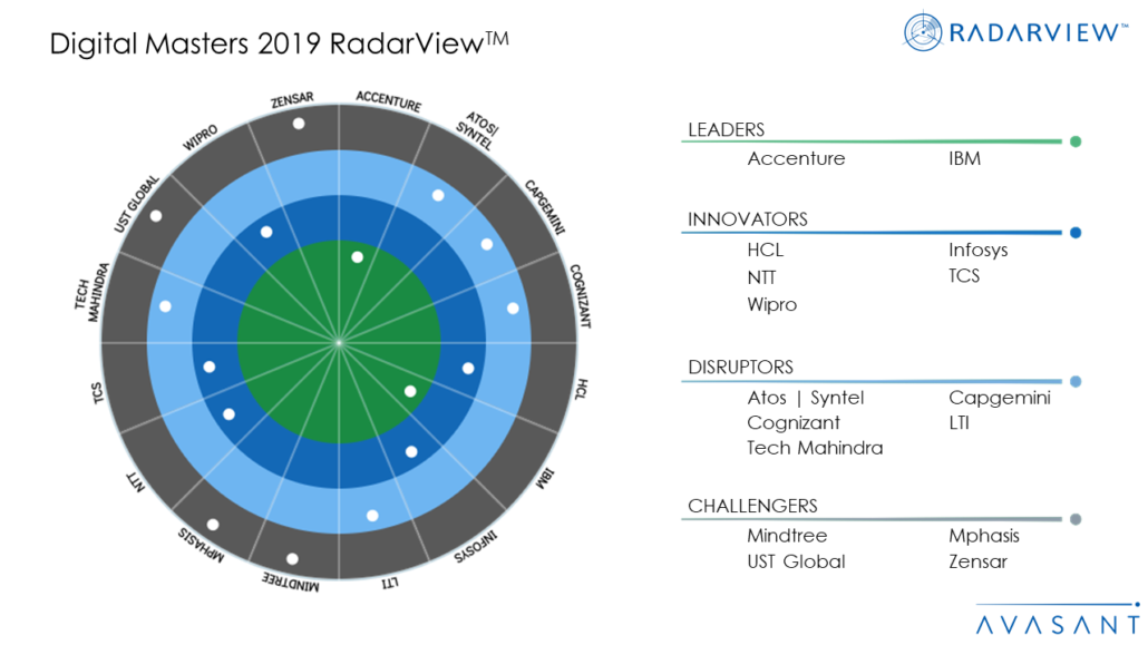 Digital Masters 2019 RadarViewTM 1030x579 - Avasant's Digital Masters RadarView™ - Recognizes Leading Service Providers with the Most Comprehensive Digital Transformation Offerings