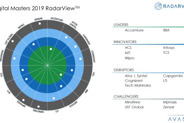Digital Masters 2019 RadarViewTM 600x400 - Digital Masters 2019 RadarView™