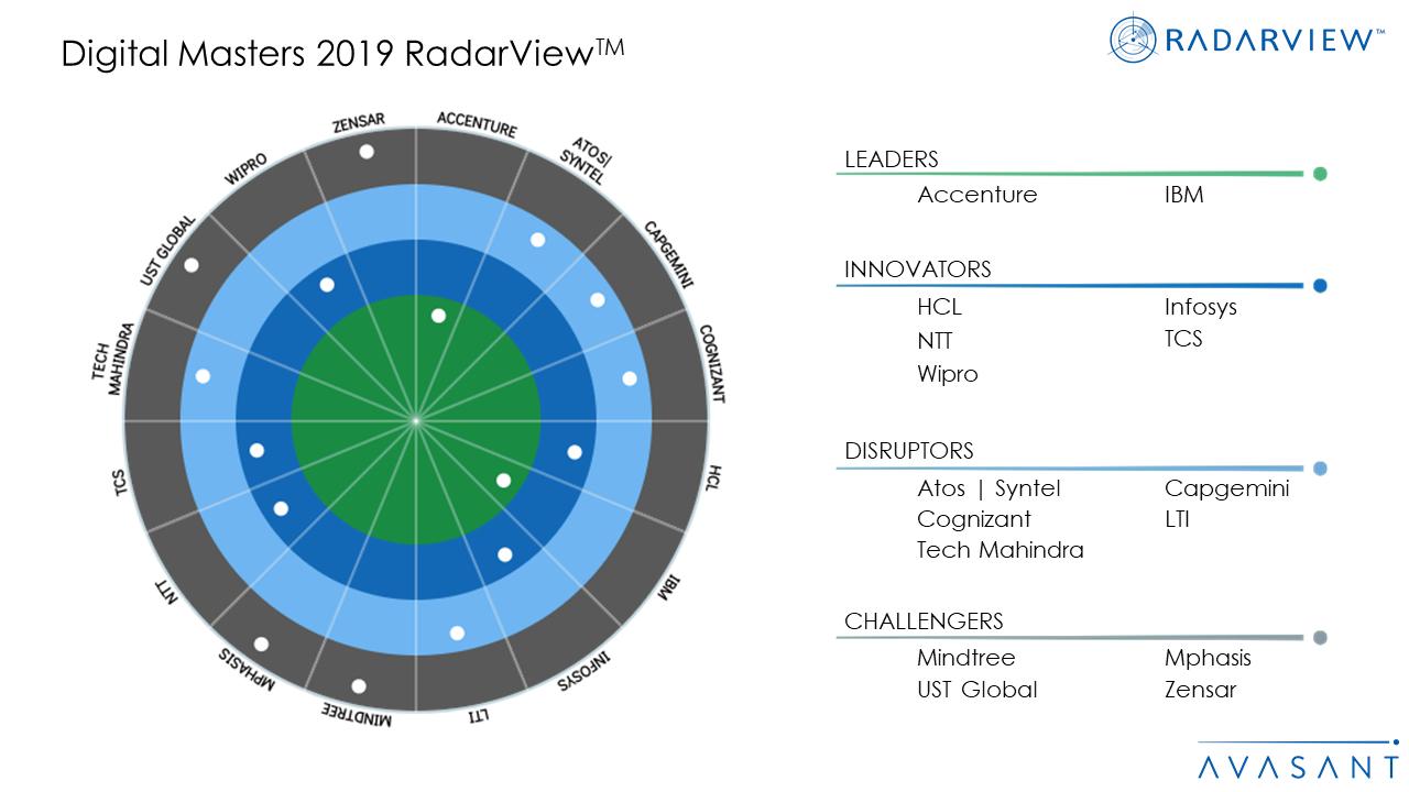 Digital Masters 2019 RadarViewTM - Digital Masters 2019 RadarView™
