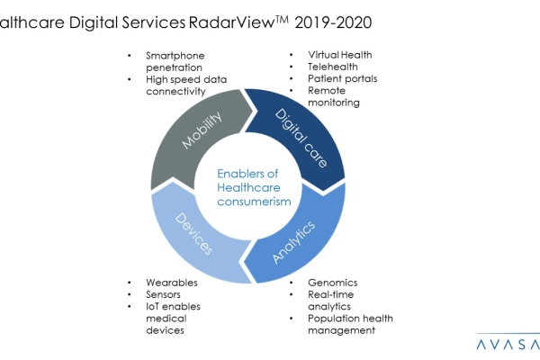 Healthcare Digital Services 2019 2020 RadarView™ 3 600x400 - Healthcare Digital Services 2019-2020 RadarView™