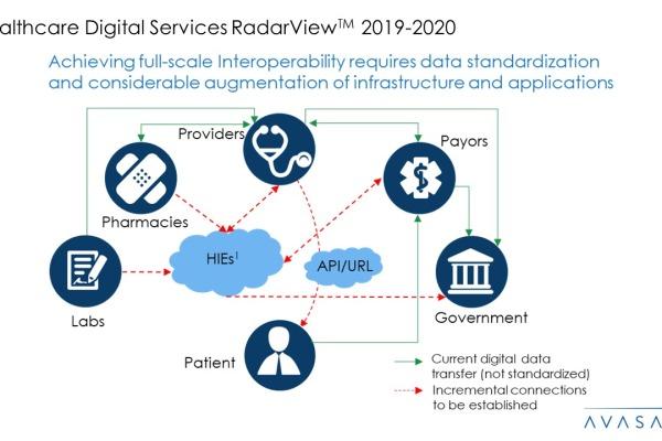 Healthcare Digital Services 2019 2020 RadarView™1 600x400 - Healthcare Digital Services 2019-2020 RadarView™