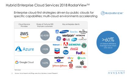 Hybrid Enterprise Cloud Services 2018 RadarView™ 450x253 - Hybrid Enterprise Cloud Services 2018 RadarView™
