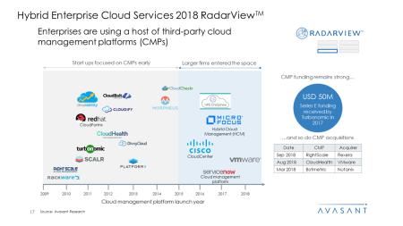 Hybrid Enterprise Cloud Services 2018 RadarView™1 450x253 - Hybrid Enterprise Cloud Services 2018 RadarView™