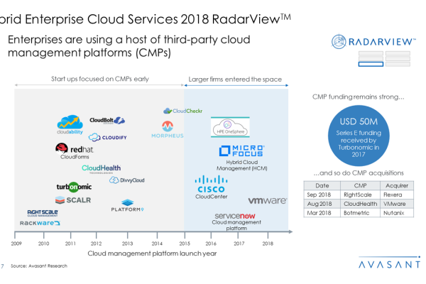 Hybrid Enterprise Cloud Services 2018 RadarView™1 600x400 - Hybrid Enterprise Cloud Services 2018 RadarView™