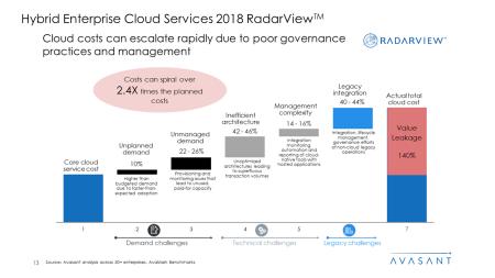 Hybrid Enterprise Cloud Services 2018 RadarView™2 450x253 - Hybrid Enterprise Cloud Services 2018 RadarView™