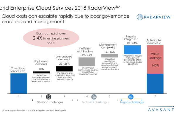 Hybrid Enterprise Cloud Services 2018 RadarView™2 600x400 - Hybrid Enterprise Cloud Services 2018 RadarView™