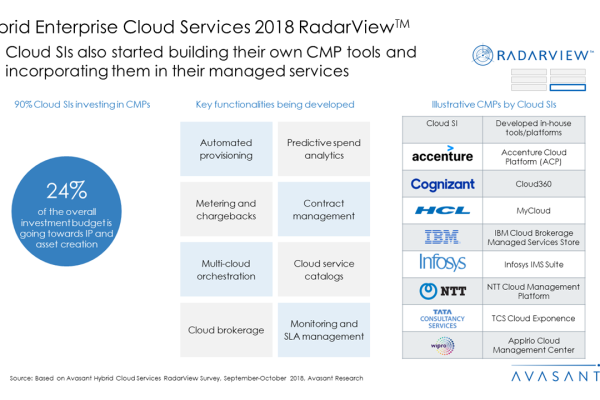 Hybrid Enterprise Cloud Services 2018 RadarView™3 600x400 - Hybrid Enterprise Cloud Services 2018 RadarView™