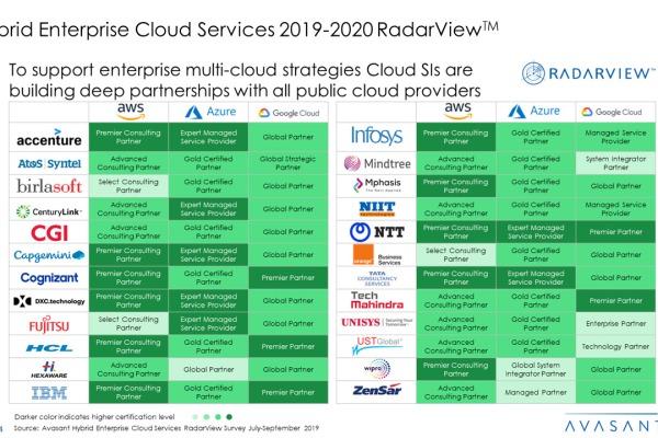 Hybrid Enterprise Cloud Services 2019 2020 RadarView™ 1 600x400 - Hybrid Enterprise Cloud Services 2019-2020 RadarView™