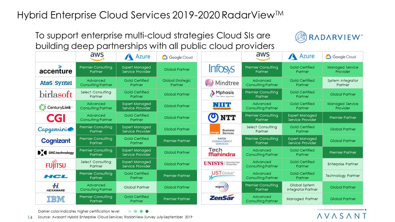 Hybrid Enterprise Cloud Services 2019 2020 RadarView™ 1 - Hybrid Enterprise Cloud Services 2019-2020 RadarView™