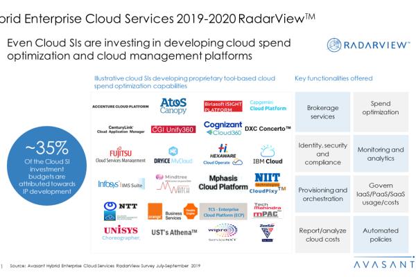 Hybrid Enterprise Cloud Services 2019 2020 RadarView™1 600x400 - Hybrid Enterprise Cloud Services 2019-2020 RadarView™