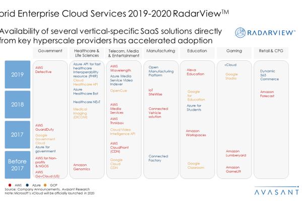 Hybrid Enterprise Cloud Services 2019 2020 RadarView™2 600x400 - Hybrid Enterprise Cloud Services 2019-2020 RadarView™