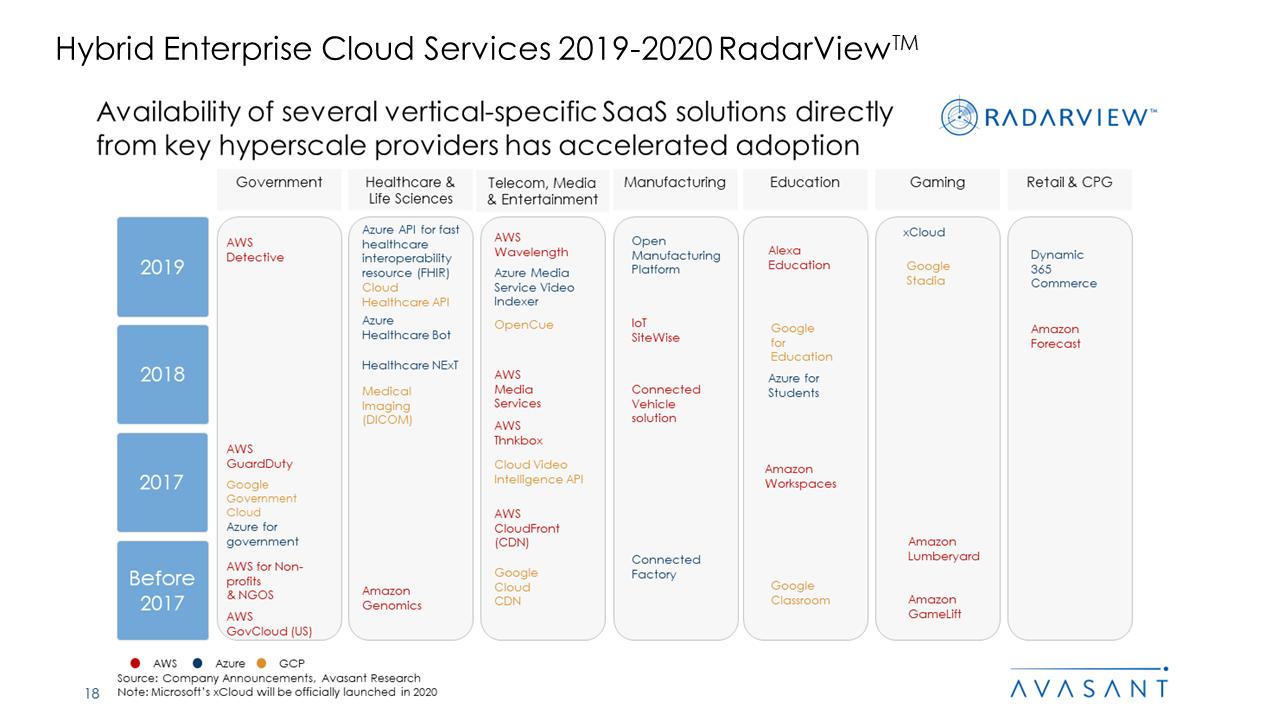 Hybrid Enterprise Cloud Services 2019 2020 RadarView™2 - Hybrid Enterprise Cloud Services 2019-2020 RadarView™