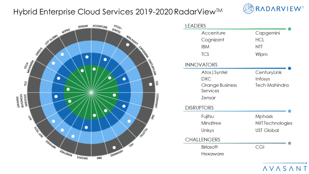 Hybrid Enterprise Cloud Services 2019 2020 RadarViewTM 1030x579 - Hybrid Enterprise Cloud Services 2019-2020 RadarView™