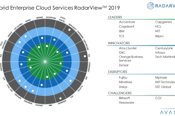 Hybrid Enterprise Cloud Services 2019 RadarViewTM  600x400 - Hybrid Enterprise Cloud Services 2019-2020 RadarView™