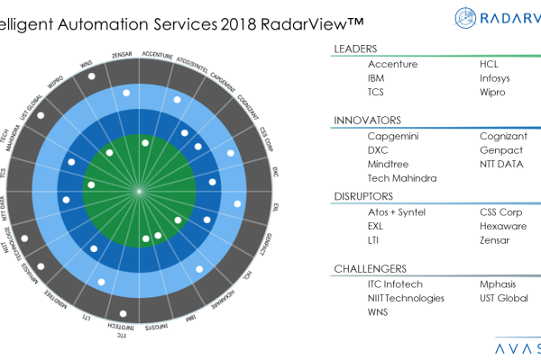 Intelligent Automation Services 2018 RadarView™ 1 600x400 - Intelligent Automation Services 2018 RadarView™