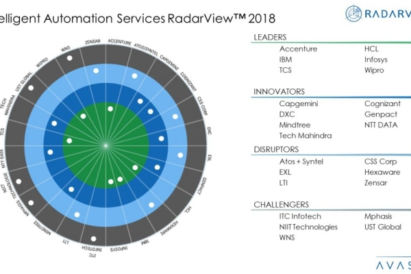 Intelligent Automation Services 2018 RadarView™ 1 e1591108116328 600x400 - Intelligent Automation Services - Witnessing the Next Stage of Enterprise Cognitive Evolution