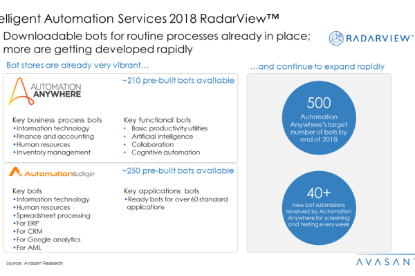 Intelligent Automation Services 2018 RadarView™ 600x400 - Intelligent Automation Services 2018 RadarView™