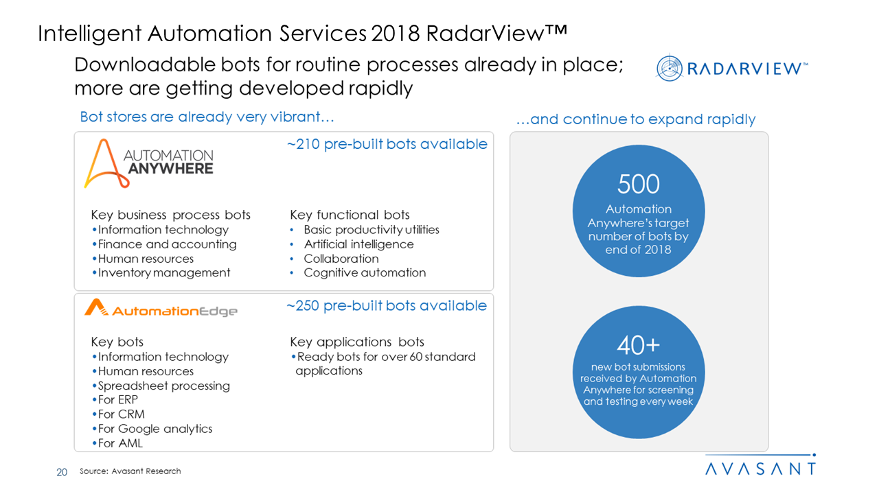 Intelligent Automation Services 2018 RadarView™ - Intelligent Automation Services 2018 RadarView™