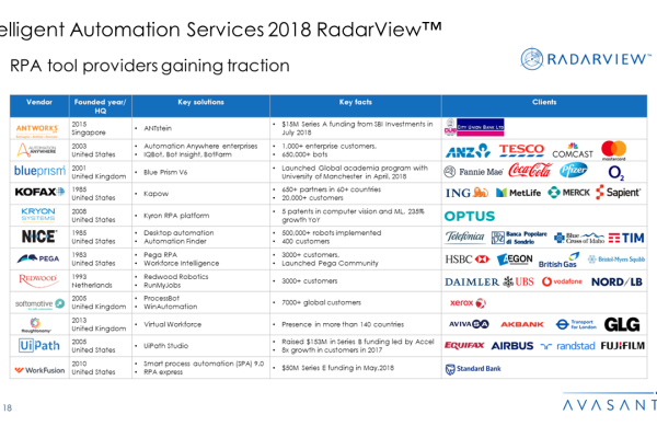 Intelligent Automation Services 2018 RadarView™1 600x400 - Intelligent Automation Services 2018 RadarView™