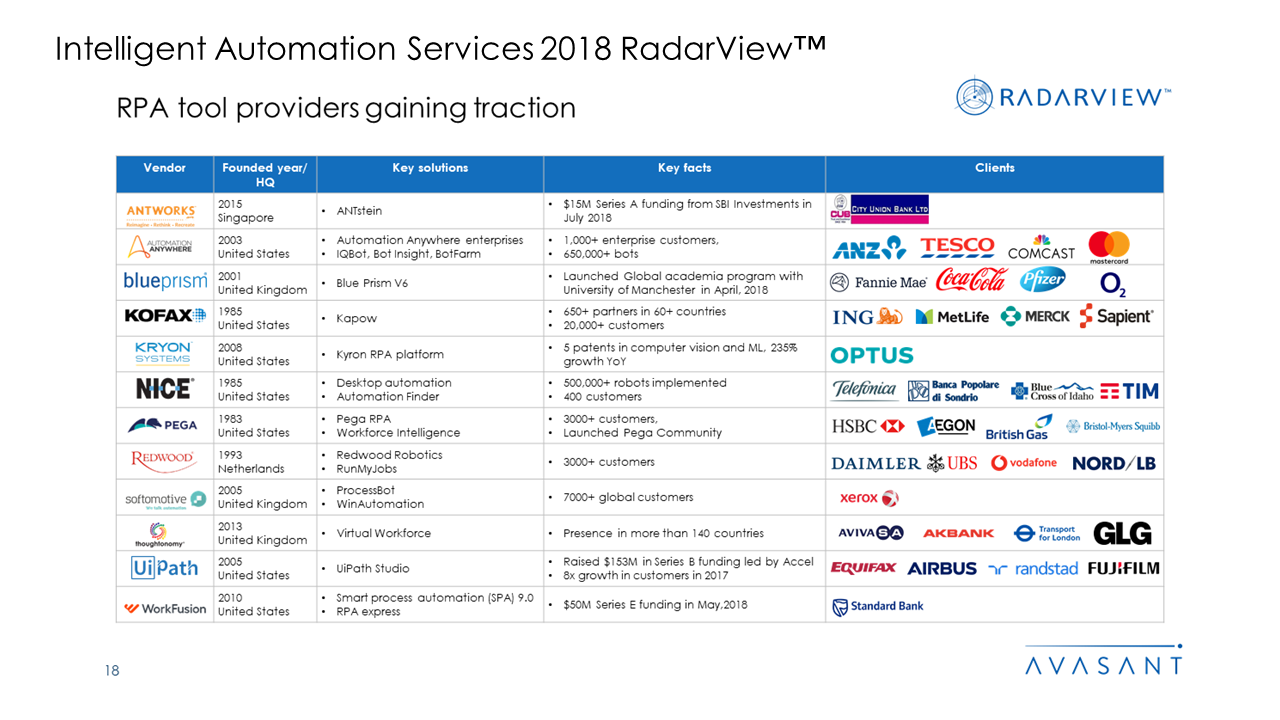 Intelligent Automation Services 2018 RadarView™1 - Intelligent Automation Services 2018 RadarView™